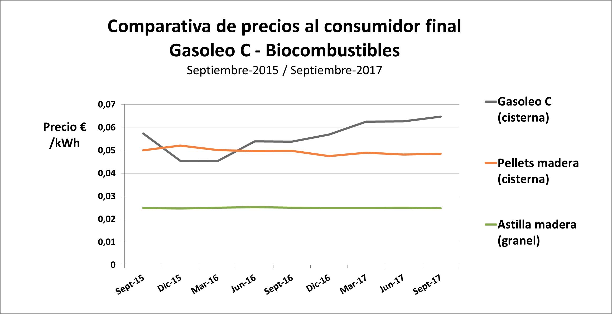 Gasóleo de calefacción 40% más caro